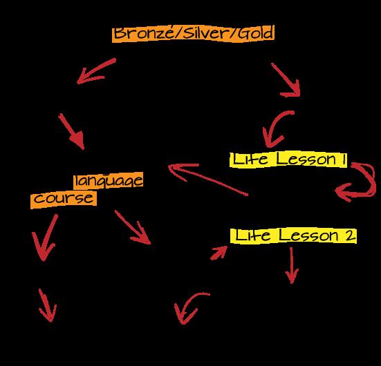 Language-Course-Helper